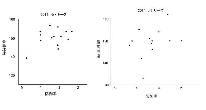 球速セパ2014.jpg